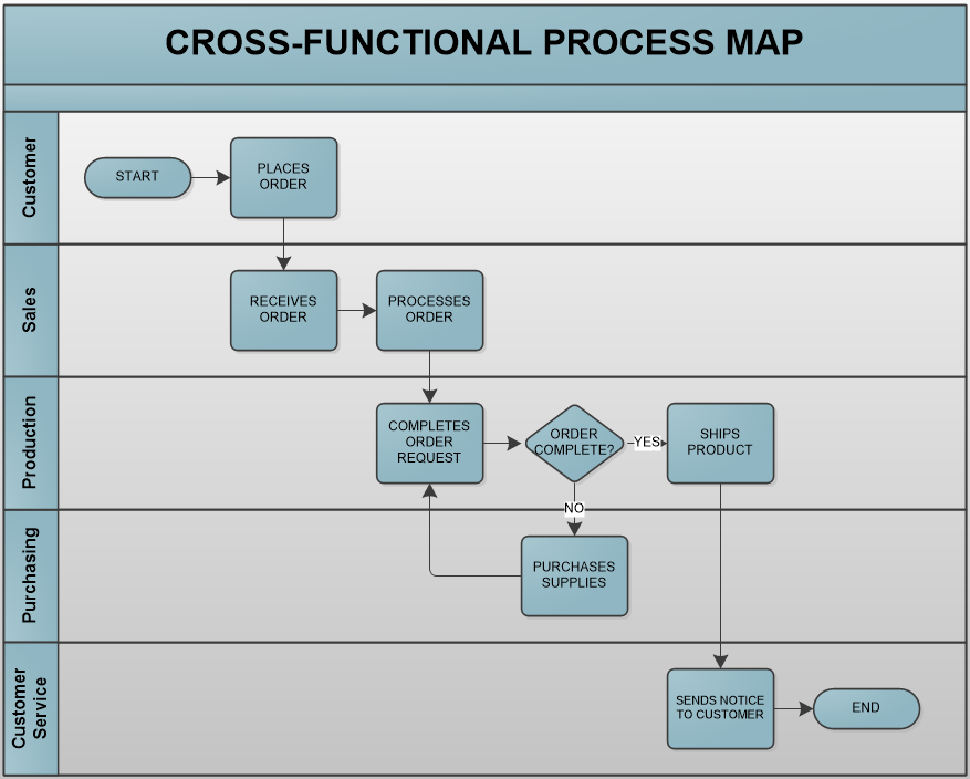 Process Mapping Is A Group Activity Performed By Teams Of Subject - How to draw a process map