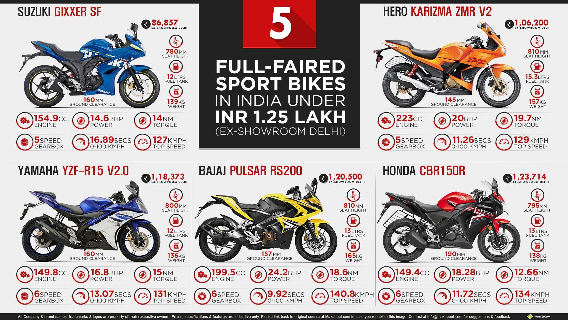 5 FullFaired Sport Bikes in India under INR 1.25 Lakhs