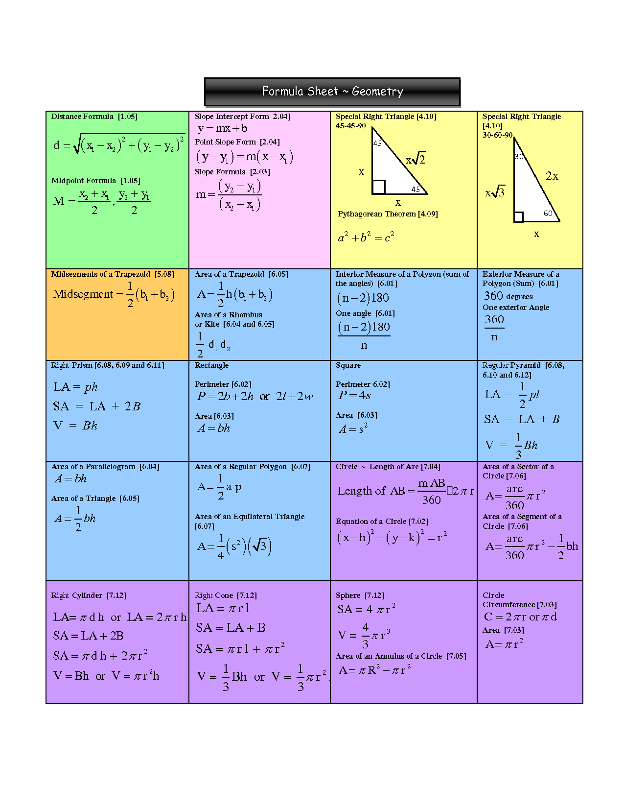 Geometry Formulas Sheet