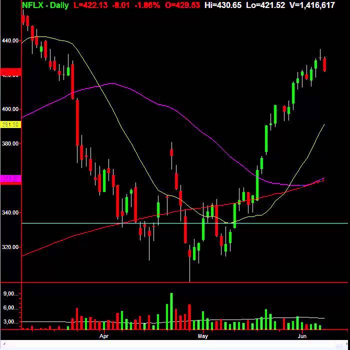 Market Shows Change In Character Important Signal Alerts Marketing