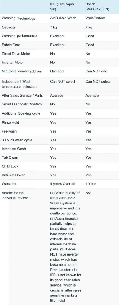 Bosch Vs Ifb Washing Machine Comparision Washing Machine Repair Washing Machine Washing