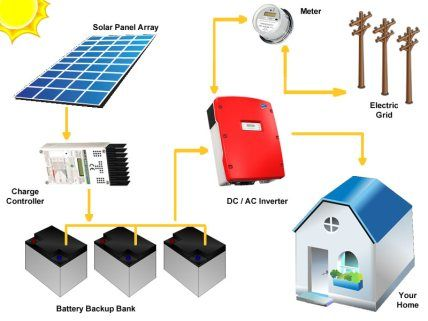 Grid Tie Solar Systems With Battery Backup Silicon Solar Solar Panels Solar Solar Panel Installation