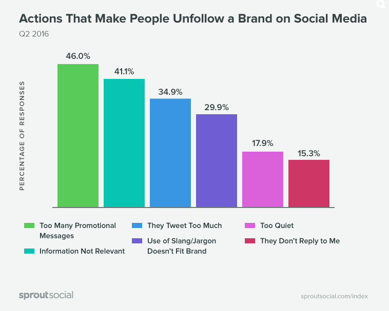 New Study Looks at What Makes People Unfollow Brands on Social
