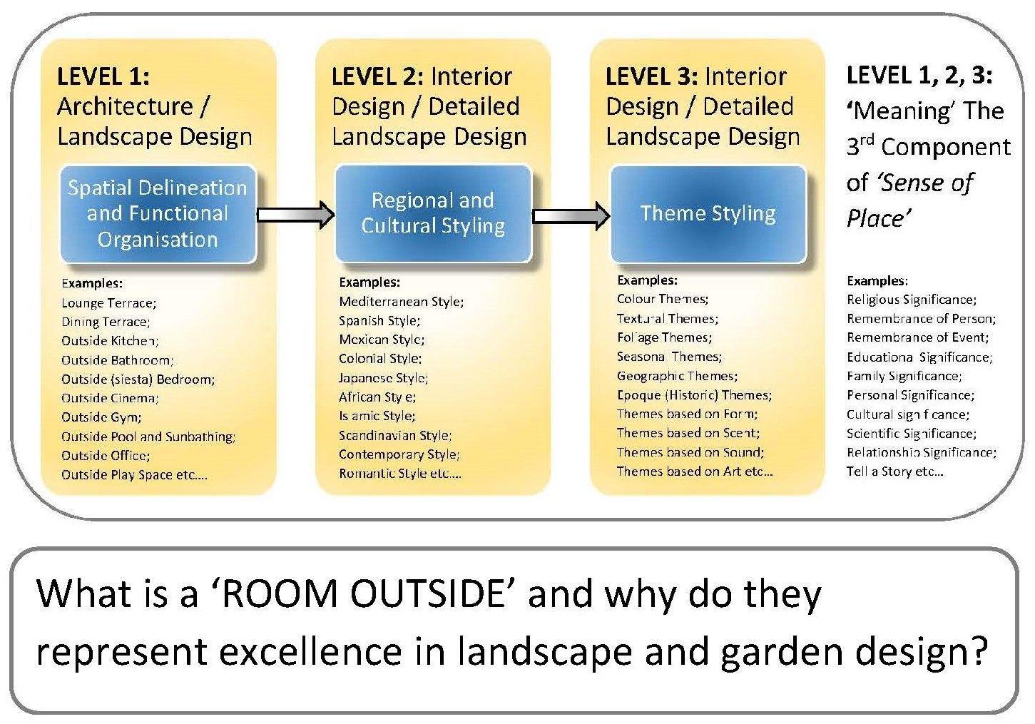 What Is A Room Outside Residential Variant Wellness Design Landscape Design Design