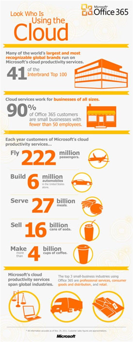 Office 365 Business Computer and IT Support Cloud