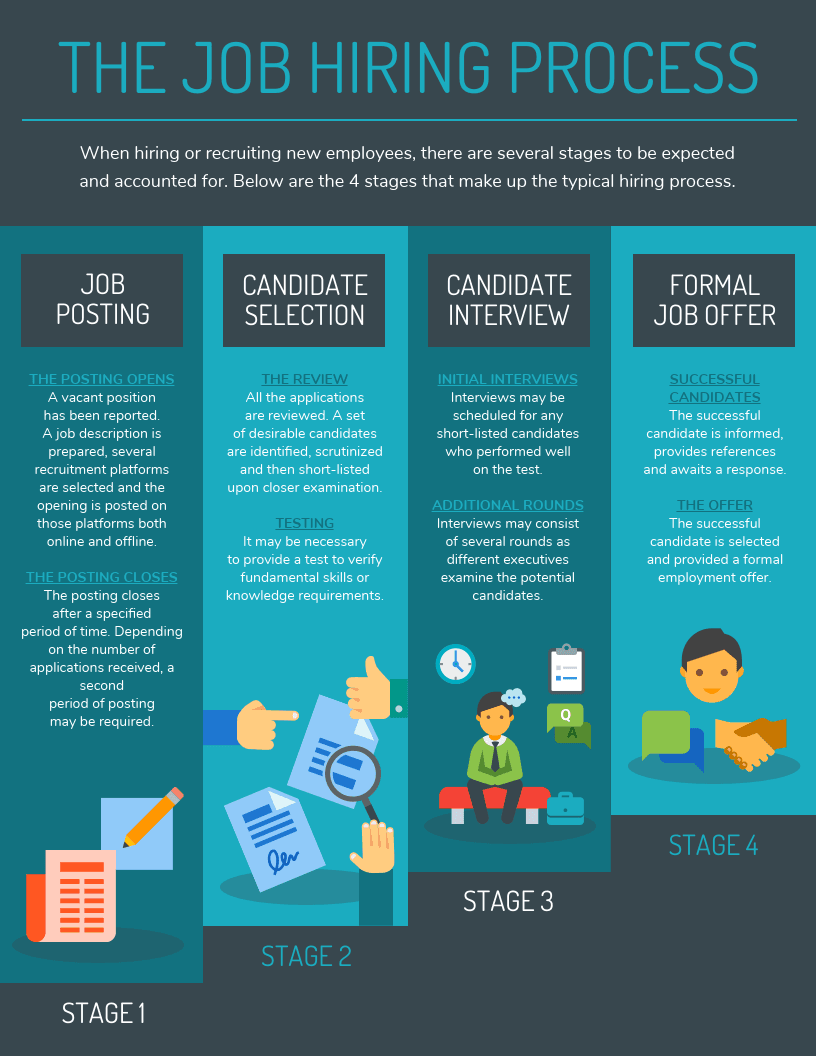 10+ process infographic templates and visualization tips | process