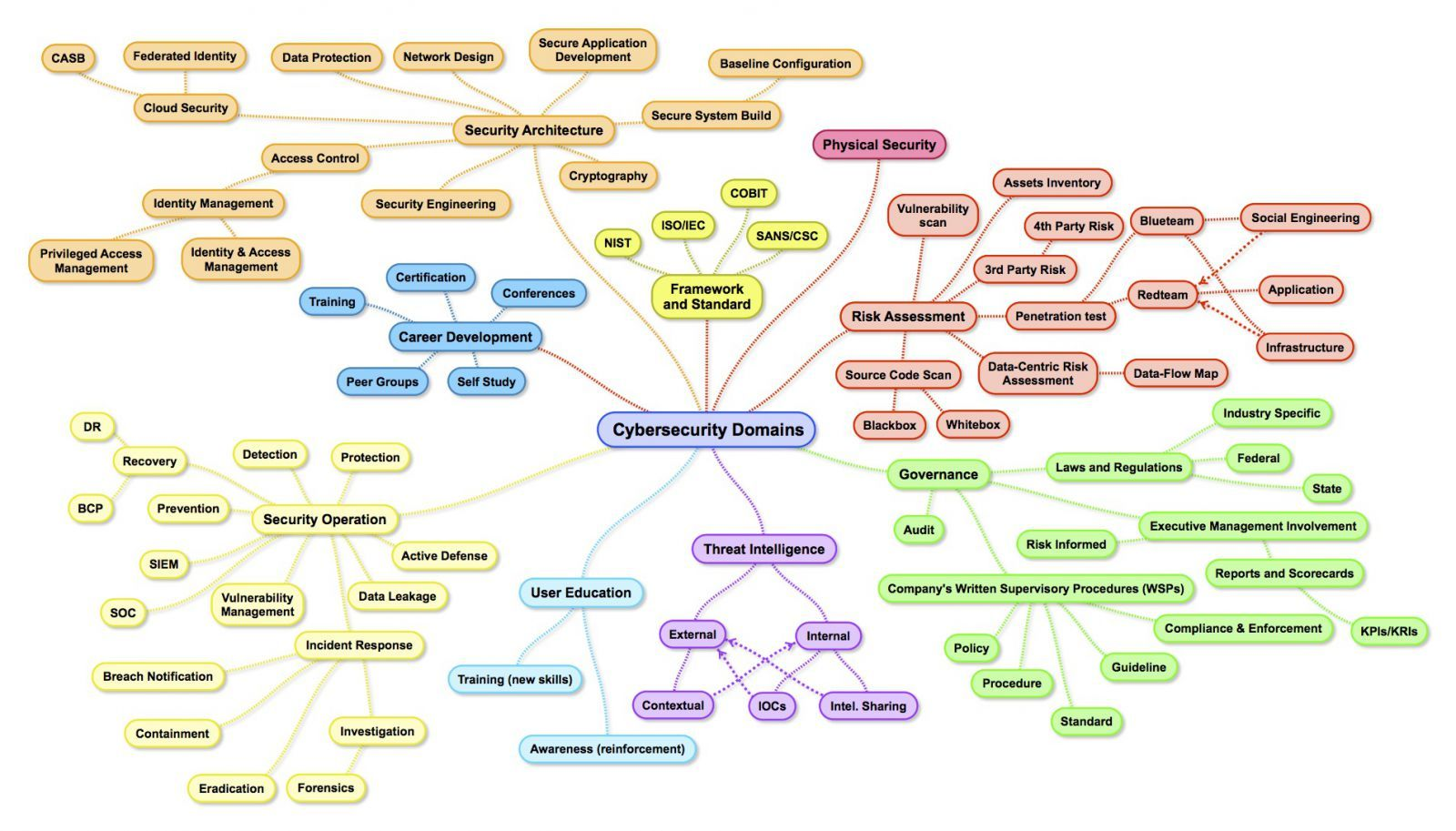 The Map Of Cybersecurity Domains Cyber Security Security Architecture Security