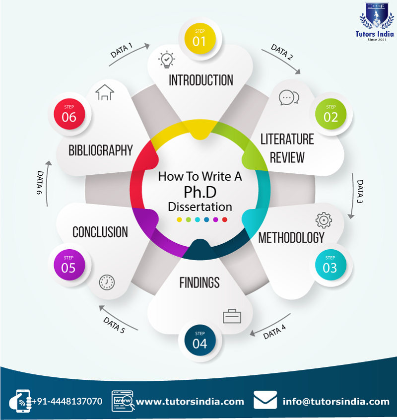 Step By Guide How To Complete A Phd Dissertation Thesi Writing Doctoral