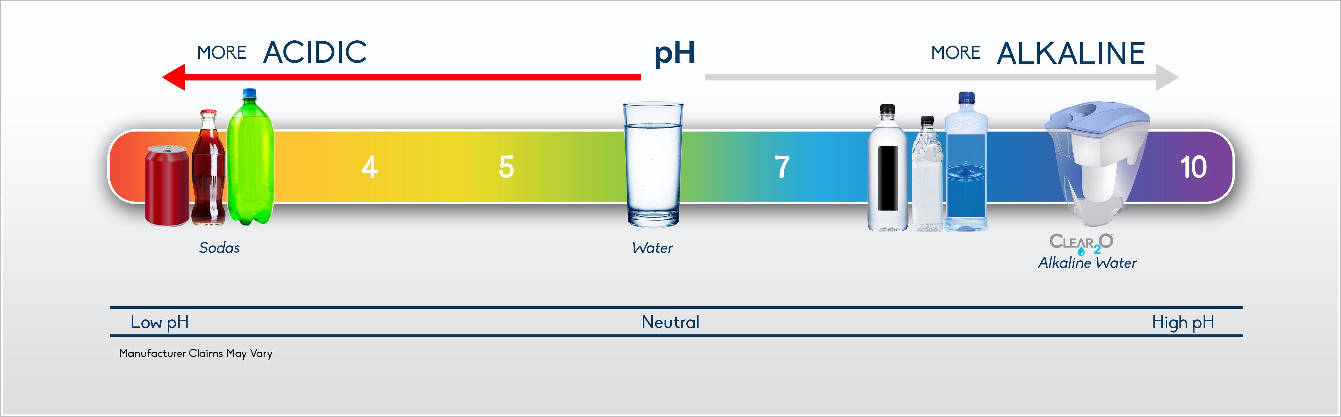 Comparison Ph Chart Water Filter Pitcher Ph Chart Alkaline