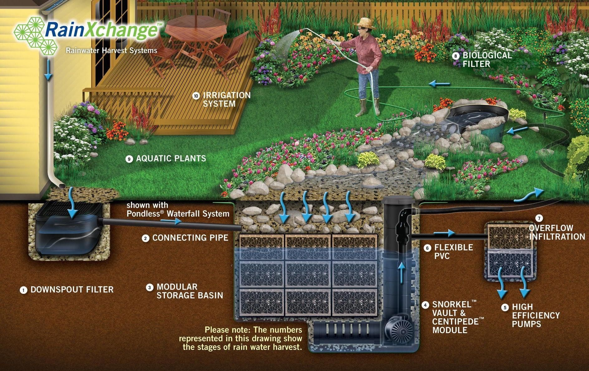 Pin by 상호 이 on 인테리어도구 아이디어 in 2020 Rainwater harvesting