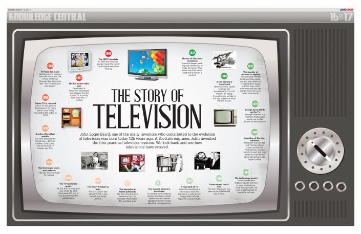 Timeline The Invention Of Television