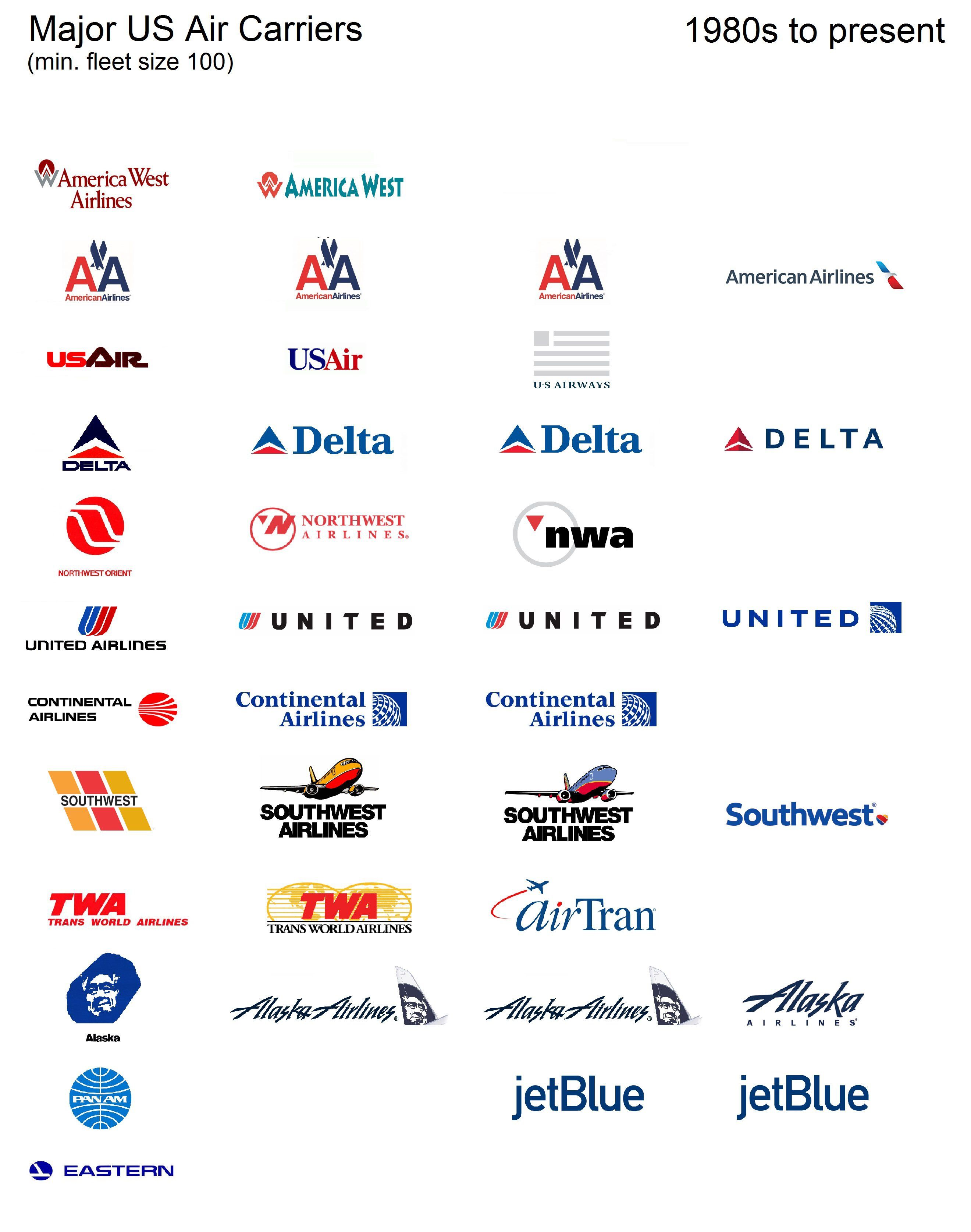 Logo consolidation of major US carriers from 1980s to