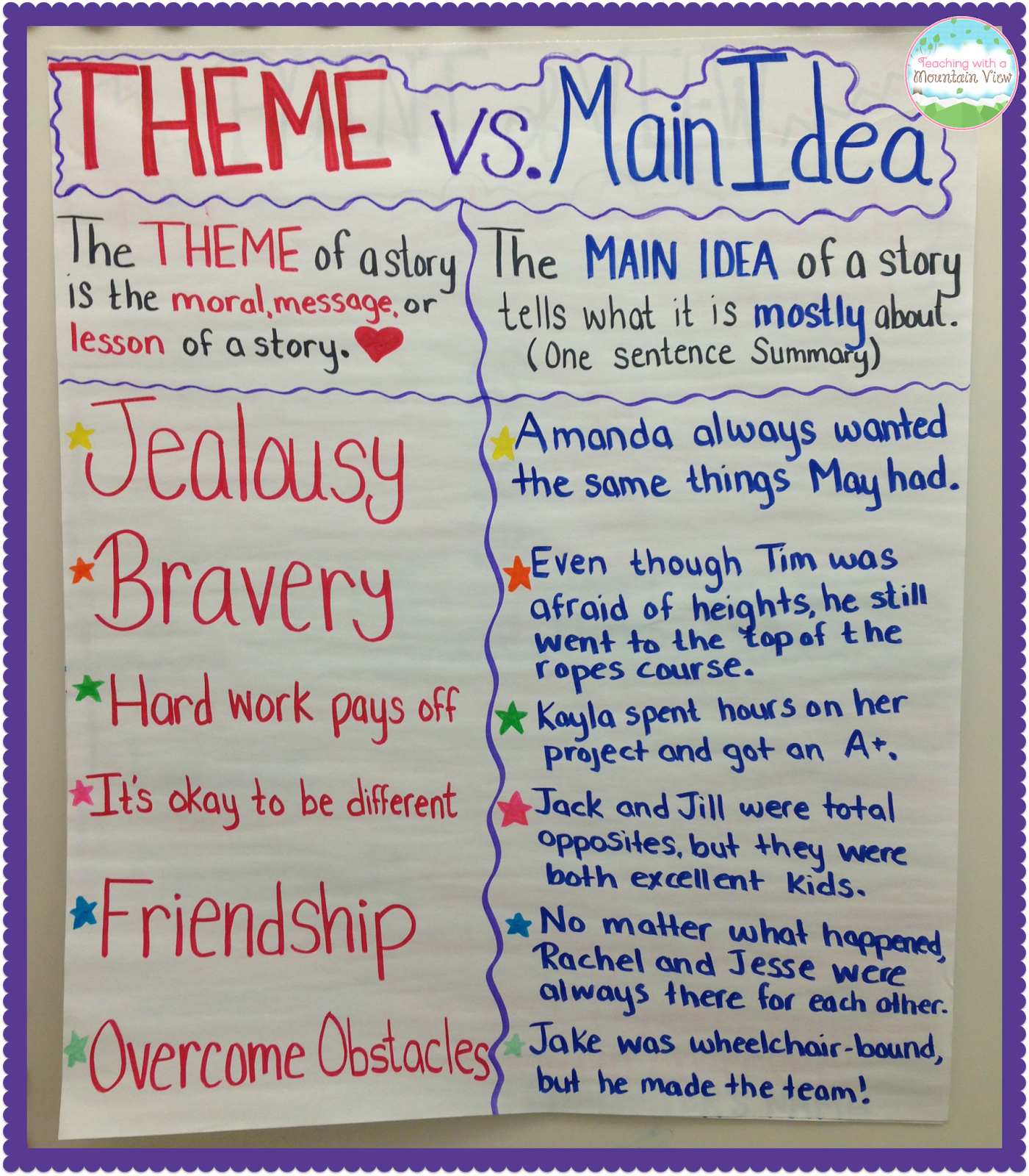 Teaching Main Idea Vs Theme School Teaching Main Idea