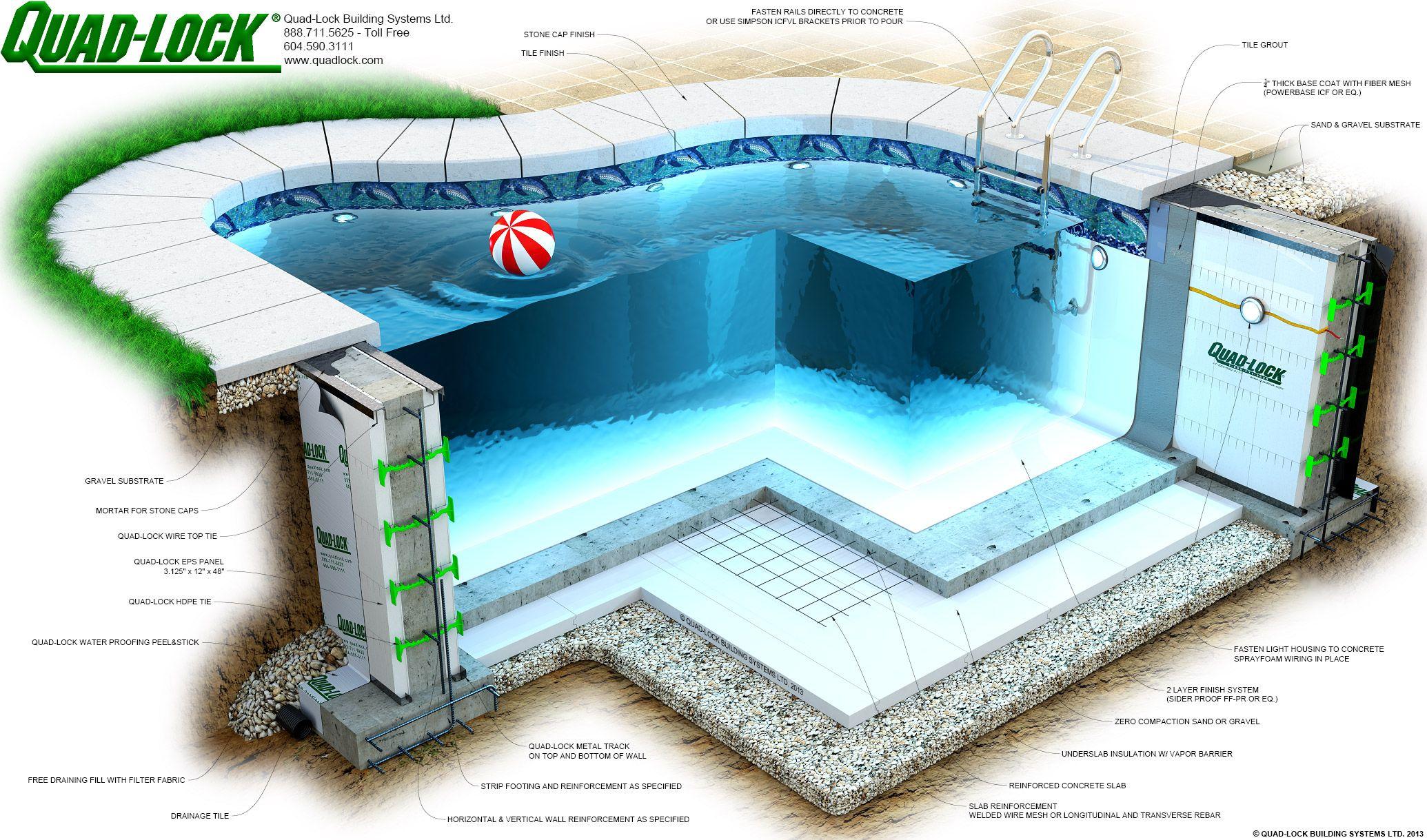 Insulated concrete forms from quadlock precast concrete for Pool design details