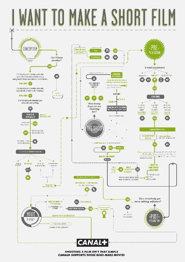 Canal+ Flowcharts by EURO RSCG Design Envy Infographics and - flow chart format in word