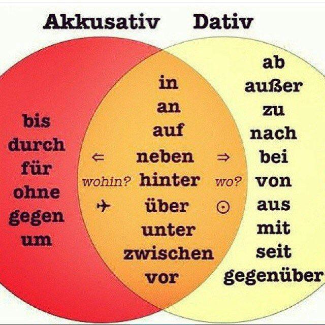 Akkusativ/Dativ   Deutsch lernen   German grammar, Deutsch ...