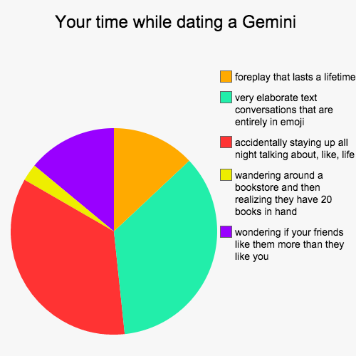 truth about dating a gemini