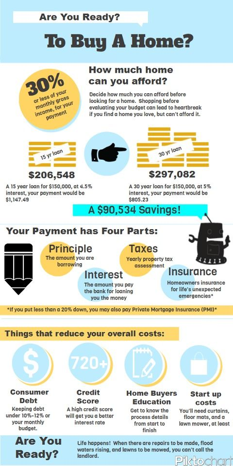 Best 25+ Bad credit mortgage lenders ideas on Pinterest Bad - mortgage payment calculator extra payment