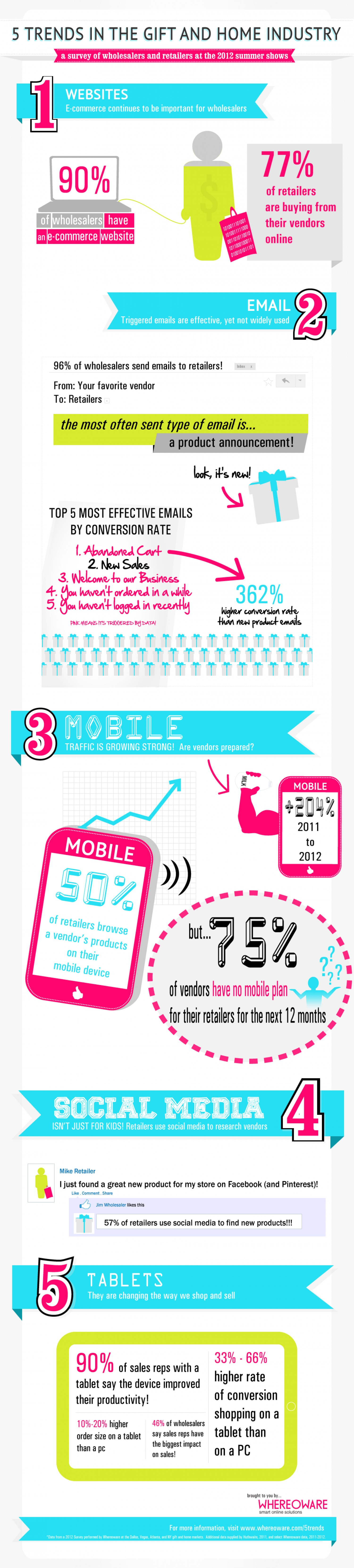 5 Trends in the Gift and Home Industry Infographic ...