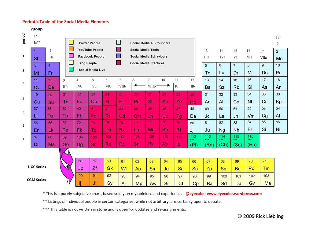 77 best periodic table 1 images on pinterest visual schedules periodic table and periodic table of social media marketing elements biggest questions is where gamestrikefo Images
