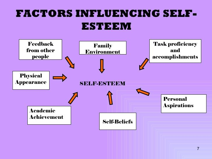 Esteem statistics teens self of