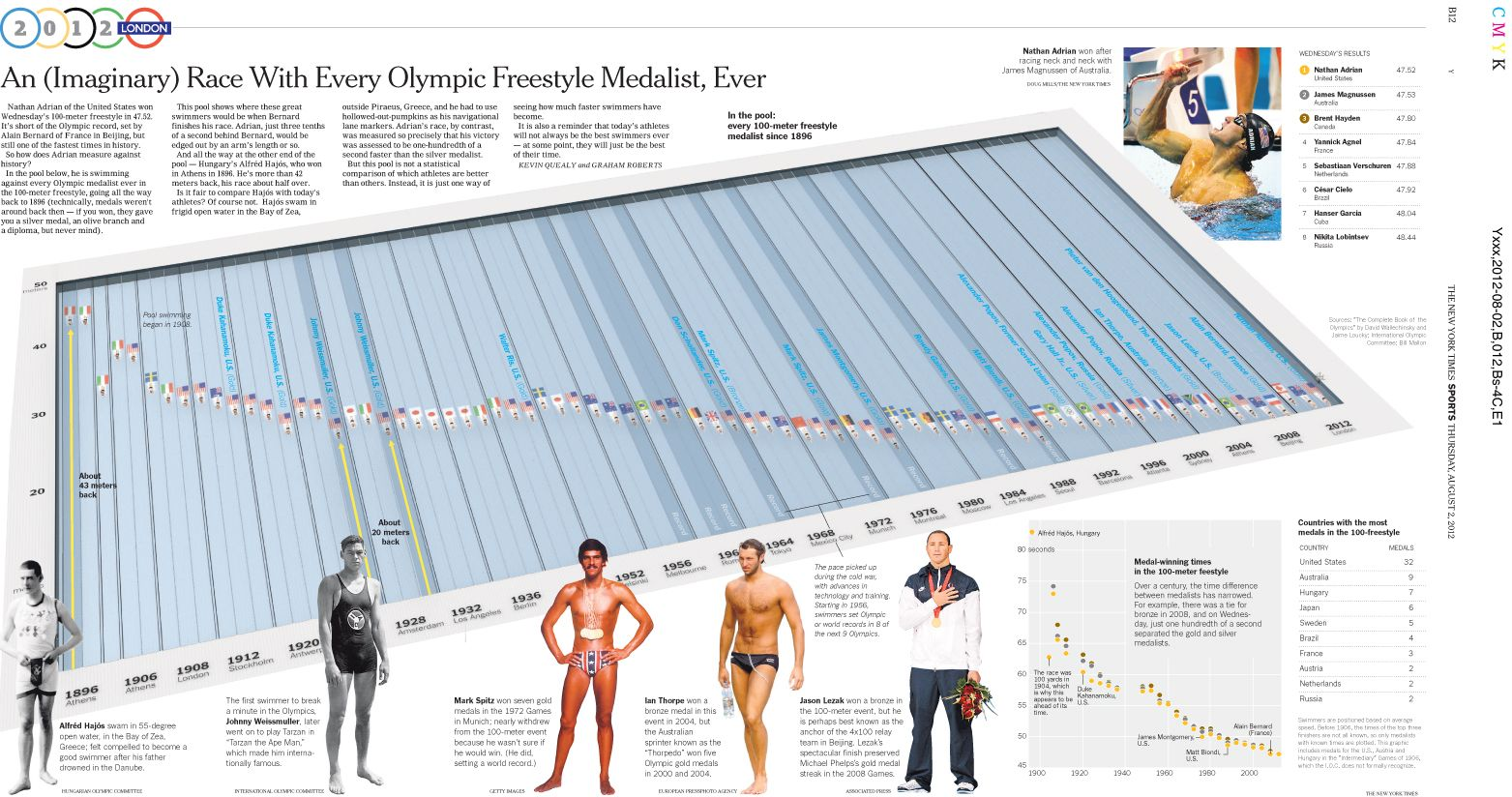 Very Cool Comparison Of How Much Faster Swimming Has Become Olympic History 100 Meter Swim