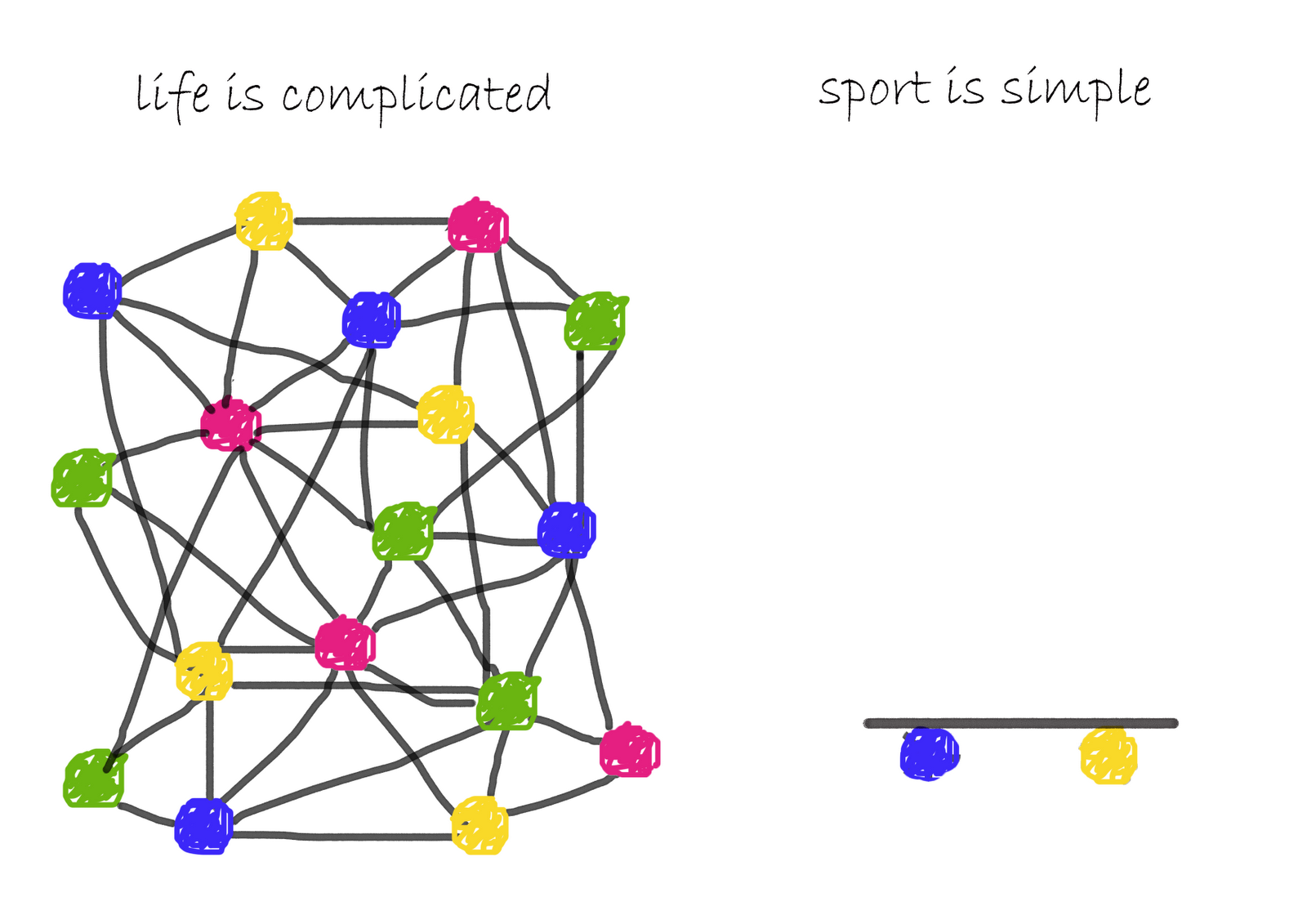 Life is complicated, sport is simple