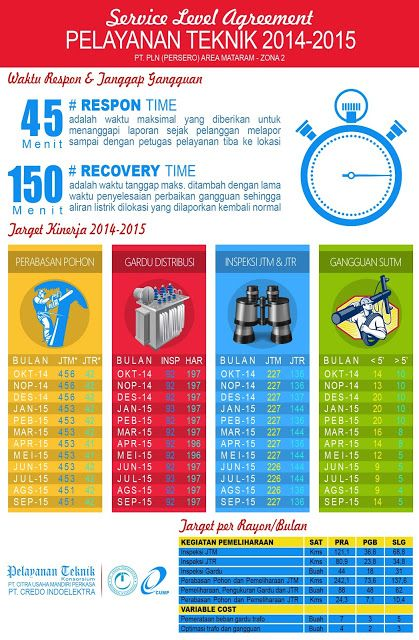 Infografik  Service Level Agreement  Electrical Services