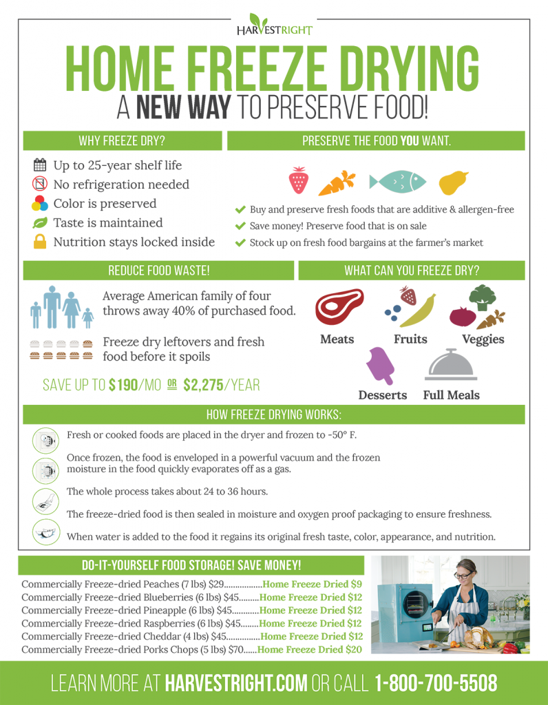 New Home Freeze Drying Infographic Harvest Right Home Freeze Dryers Freeze Dried Food Storage Freeze Drying Food Freeze Drying Harvest Right Freeze Dryer
