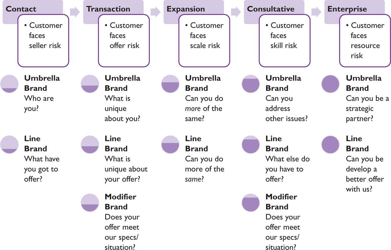 Delicieux Brand Architecture Models