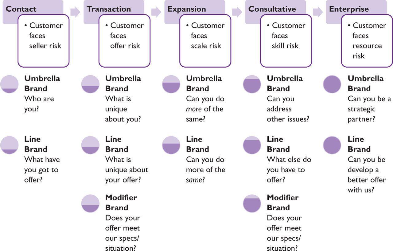 Brand Architecture Models I Branding Pinterest Brand - Brand architecture models