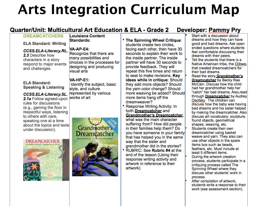 Literacy Arts Integration Map | Art Rubrics | Arts integration, Art