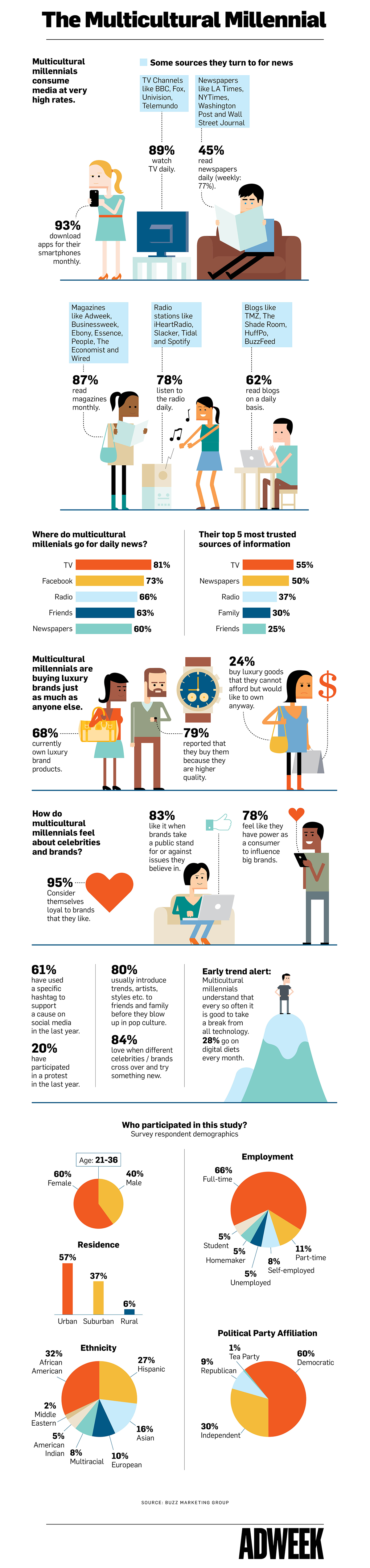 Infographic Multicultural Millennials Take Brand Loyalty Seriously Social Media Infographic Business Infographic Brand Loyalty