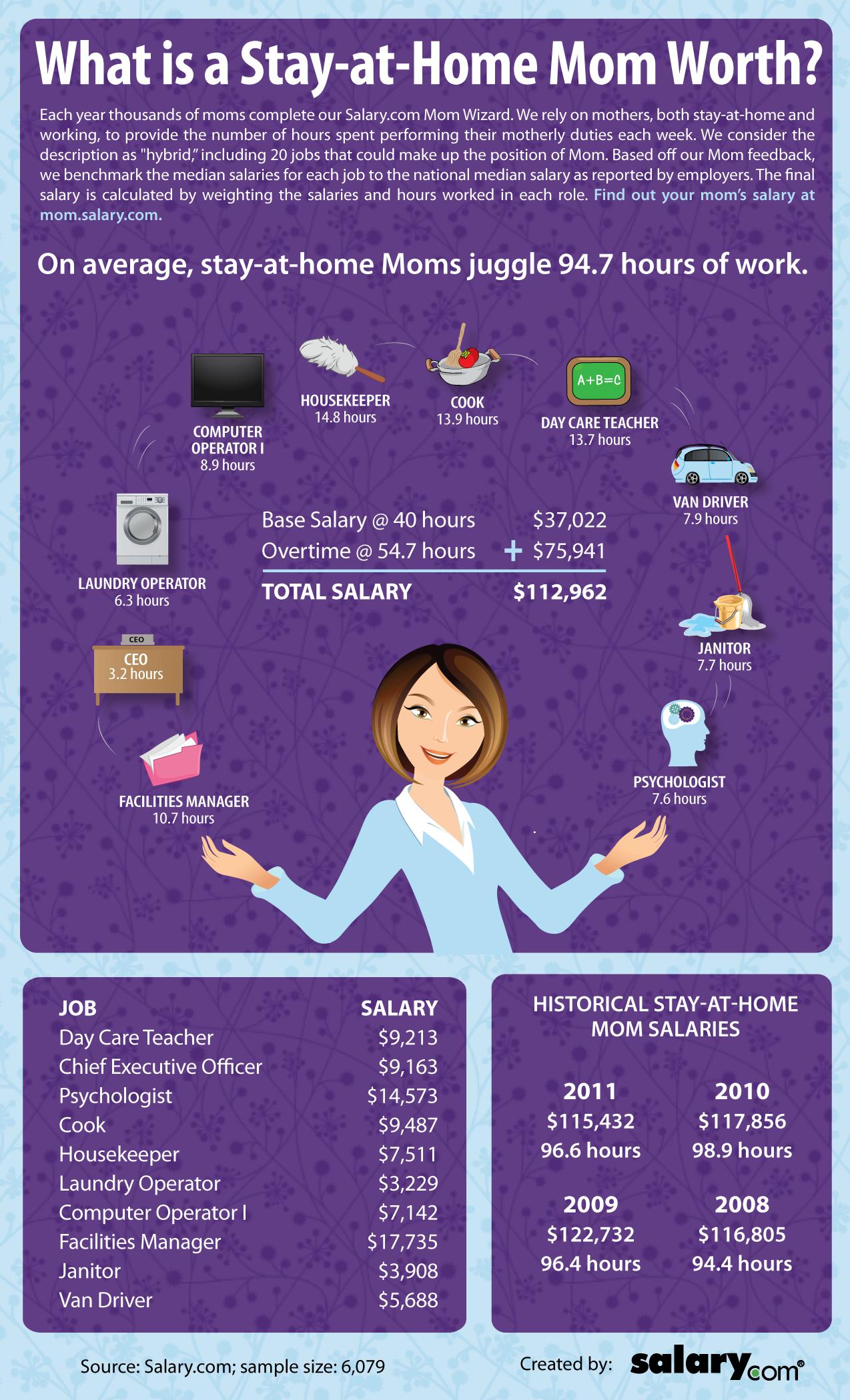 how much am i worth salary
