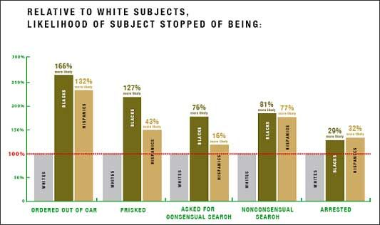 001 The Failure of Racial Profiling » Sociological Images