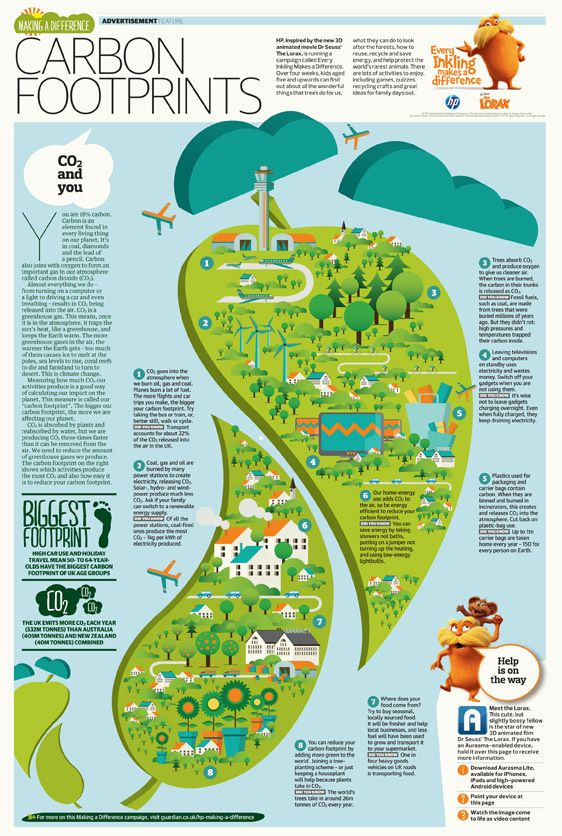 Pin By French And Penny On Mapped Carbon Footprint What Is A Conservatory Environmental Science