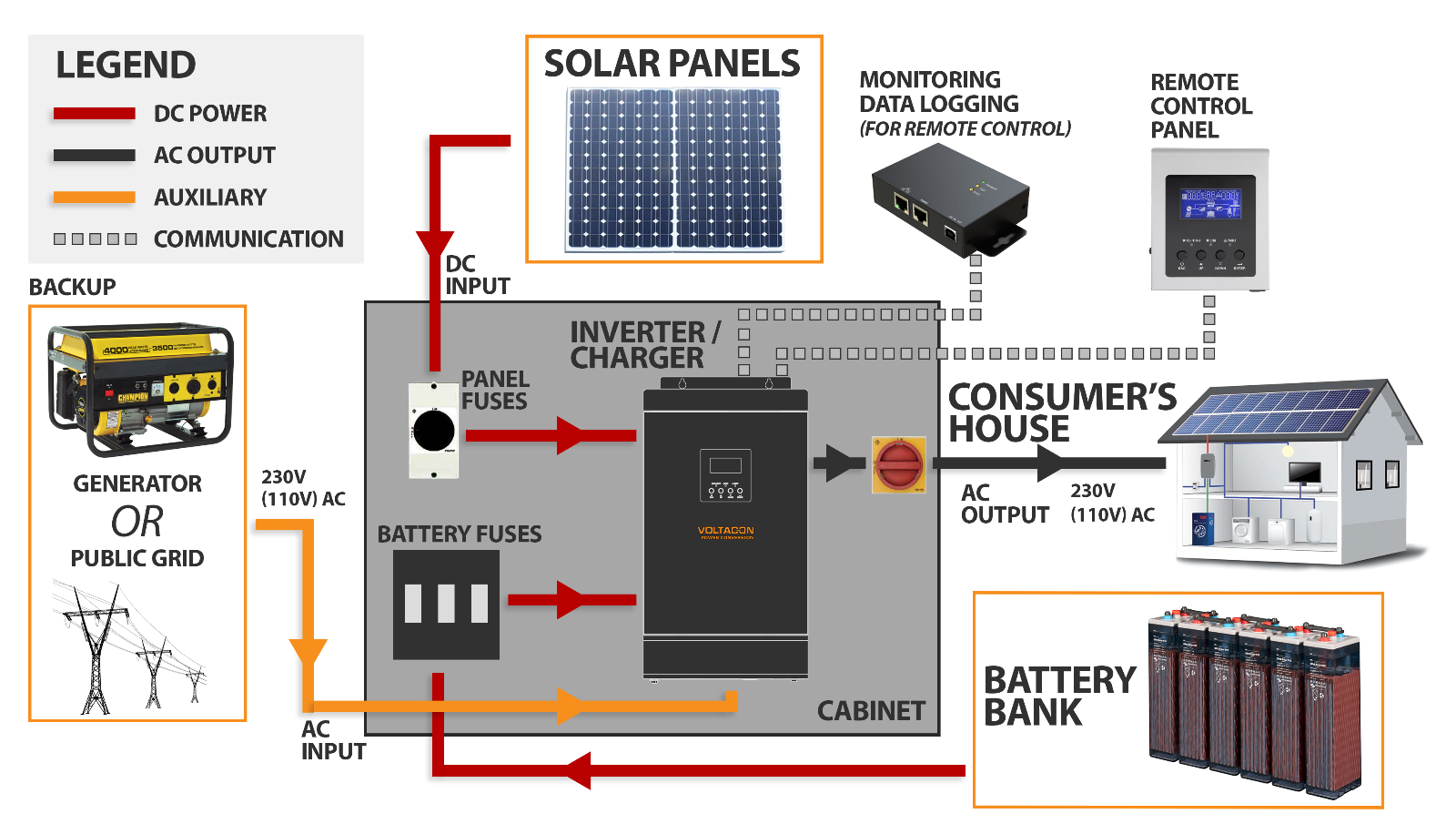 Solar Wiring Diagram Off Grid Honda Gx160 Carburetor Parts 5000w System Agm Batteries 48v 230v