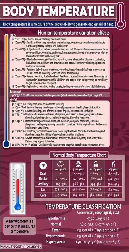 fever temperature chart - Heartimpulsar