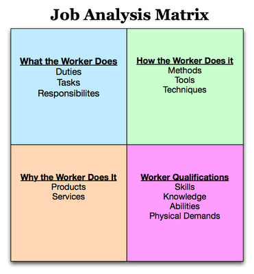 Job Analysis Matrix  Job Analysis Forms    Job Analysis