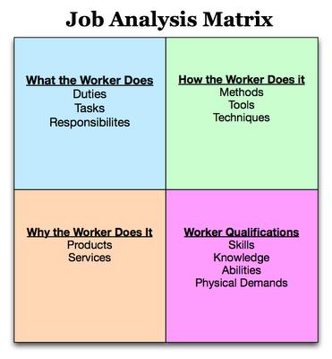 Job Analysis Matrix  Job Analysis Forms    Job Analysis