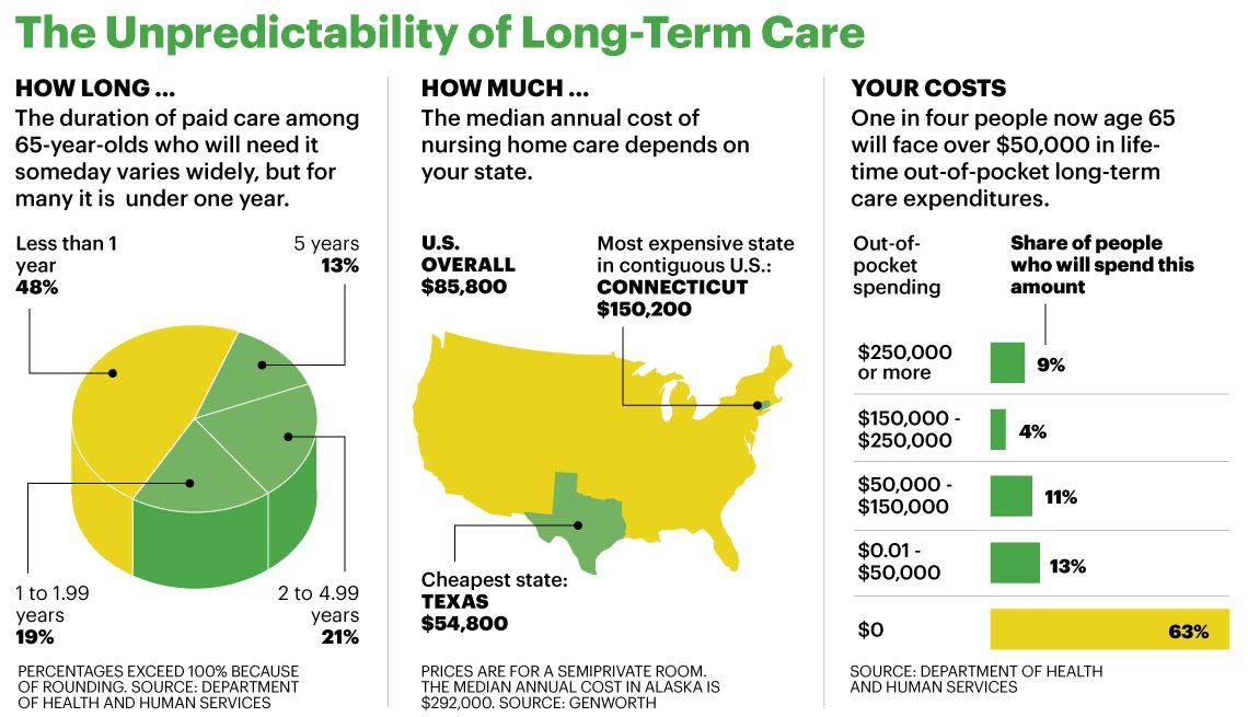 5 Facts You Should Know About LongTerm Care Insurance