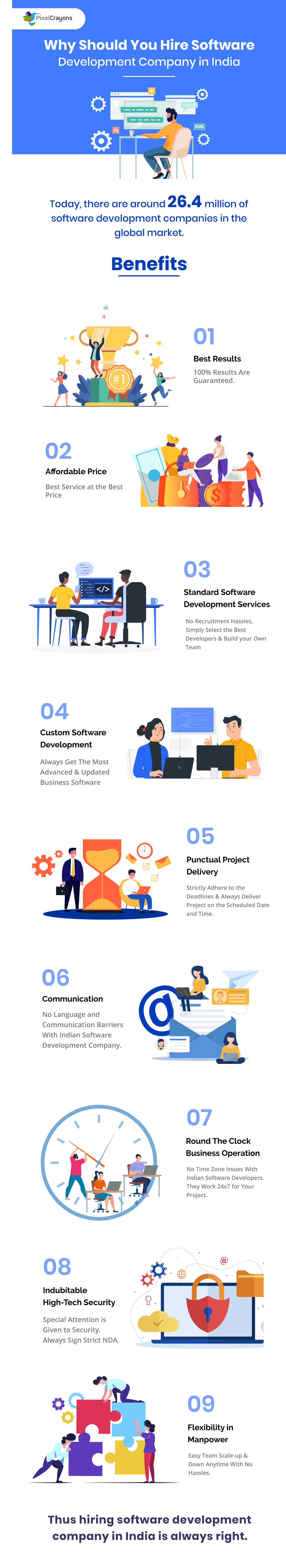 Why Should You Hire A Top Software Development Company In 2020 Top Software Software Development Software