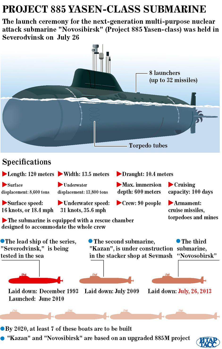 Project Yasen M Multirole Nuclear Submarine Data Illustrations