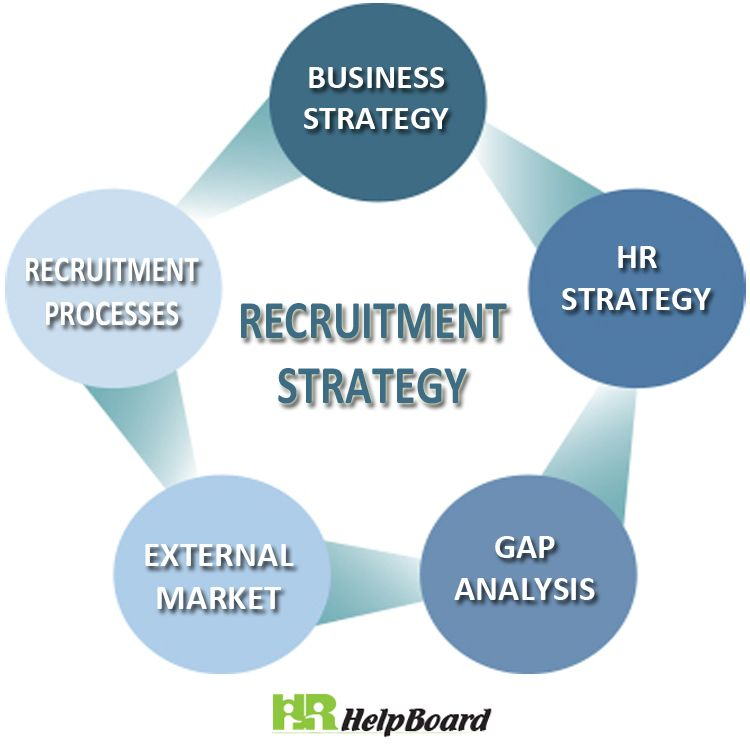 Recruitment Strategy Recruitment Strategies How To Plan
