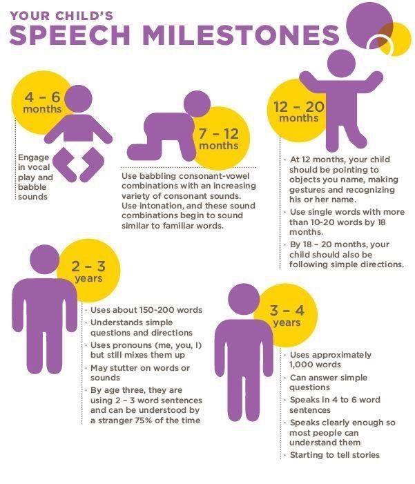Speech milestones Language Development, Baby Development, 16 Month Old  Development, Toddler Milestones,