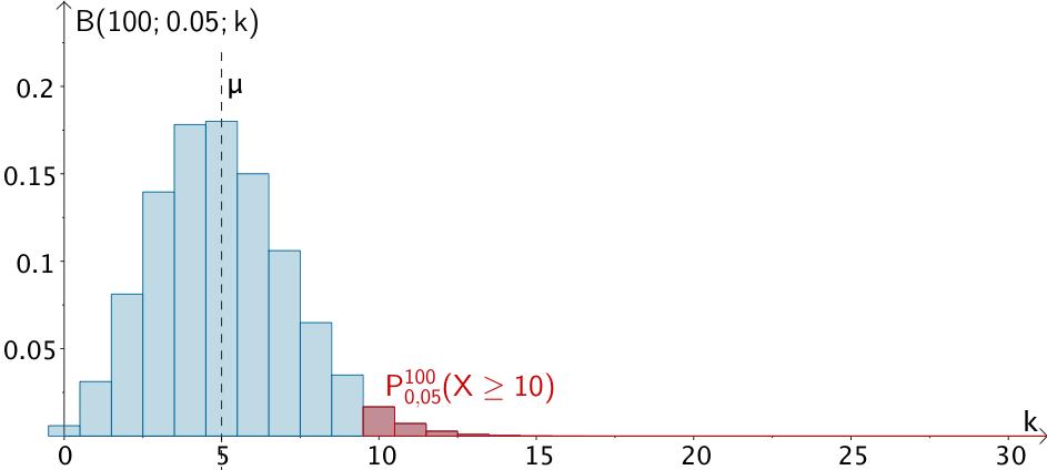 3.3.3 Binomialverteilte Zufallsgröße   Wahrscheinlichkeit, Abitur ...