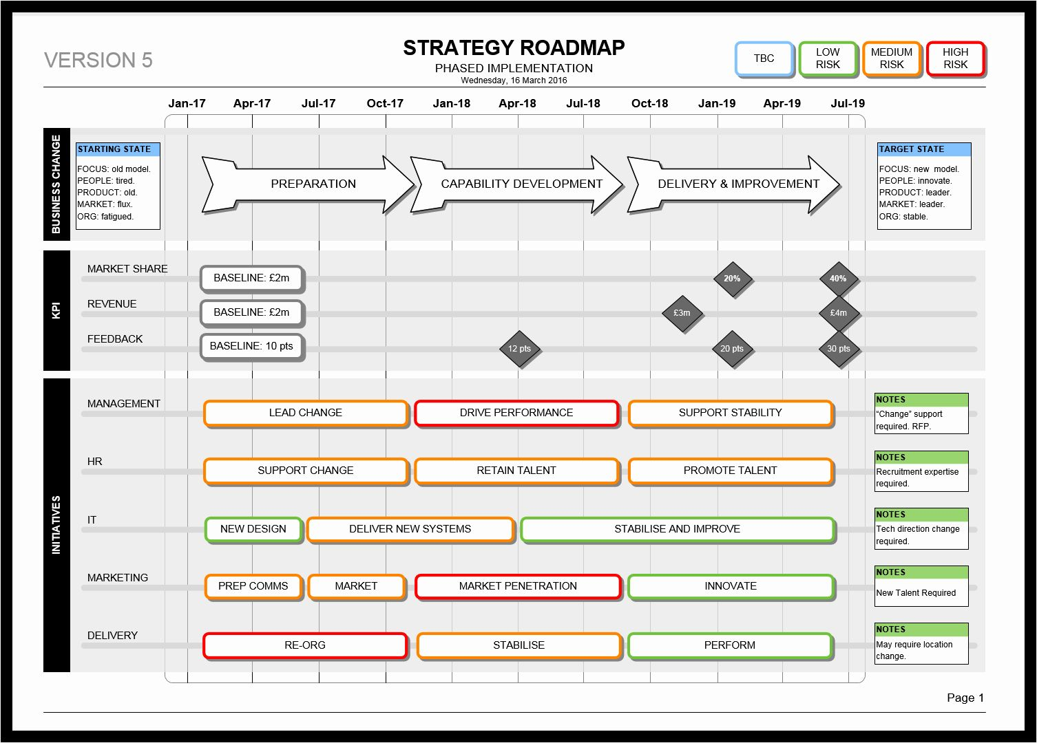 5 Year Maintenance Plan Template Best Of the Visio