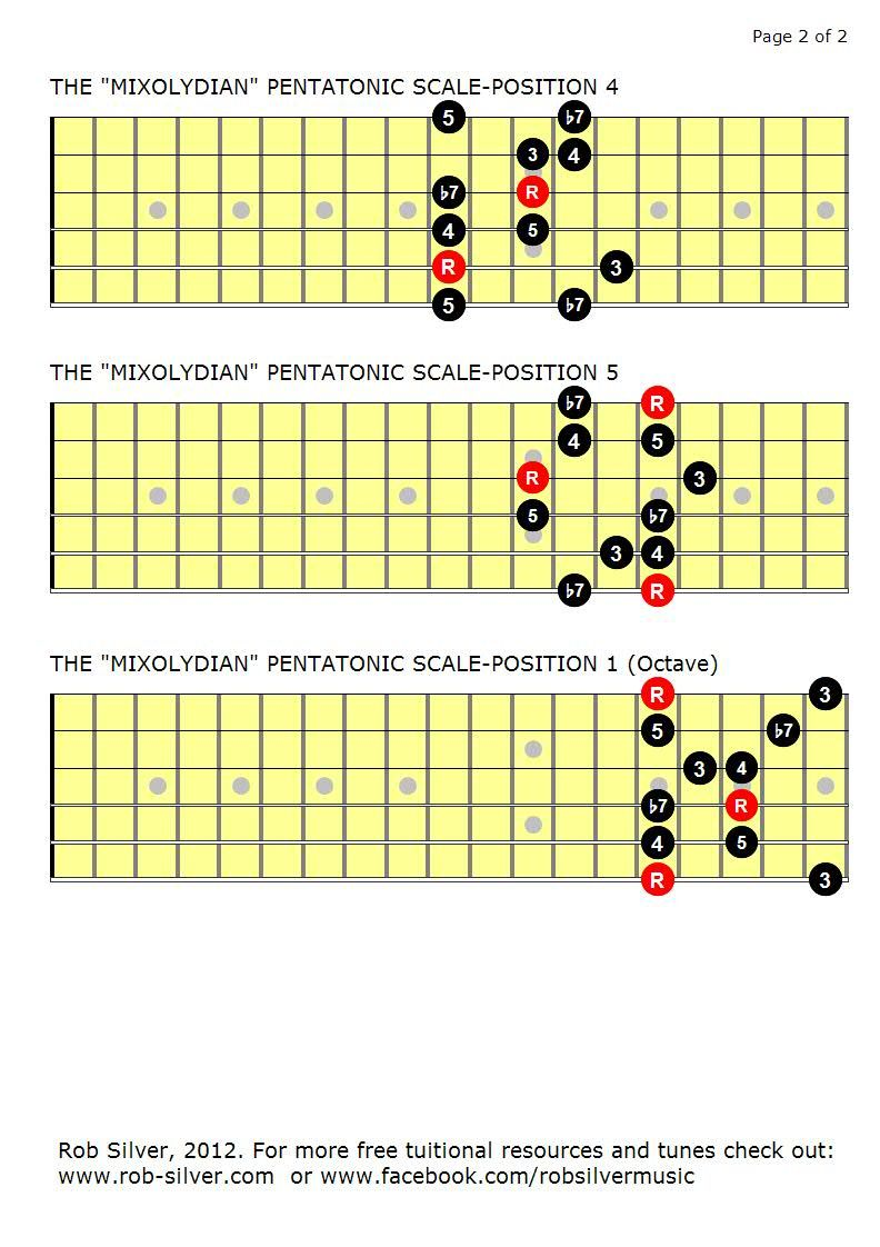 mixolydian pentatonic scale part 2 by rob silver guitar scales charts modes etc in 2019. Black Bedroom Furniture Sets. Home Design Ideas