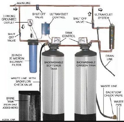 Thinking Of Water Filtration A Lot Of You Automatically Conjure Up A Mental Picture Of A Conventional Water Filter