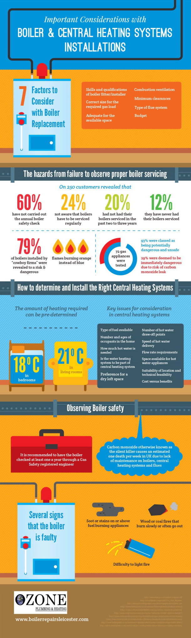 Important Considerations with Boiler & Central Heating Systems ...